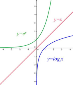 inverse of exponential function