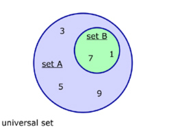 Number setsset theoryvenn diagramsalgebra from a level maths tutor venn diagram b is a subset of a ccuart Images