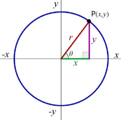 how to find centre of circle using equation