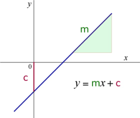 STRAIGHT LINE,LINES,PARALLEL,PERPENDICULAR,EQUATION,INTERSECTION ...