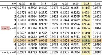 cumulative probability table #1