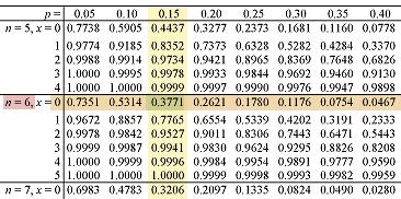 binomial distribution - cumulative probability table #2