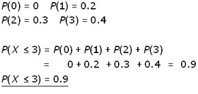 cumulative distribution function CDF example #1