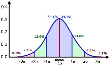 Mean Absolute Deviation Grade 6 on math worksheets standard deviation