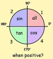 all sin tan cos when positive